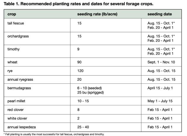 Seeding Rates Chart